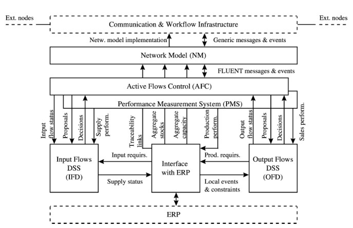 Network node workflow infrastructure, by Kovacs et al. (2003).